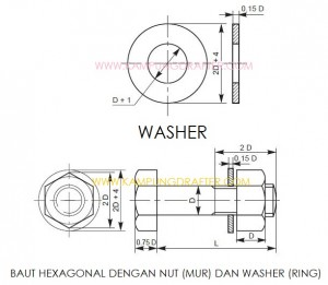 fungsi washer
