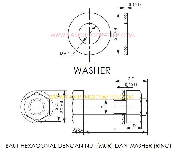apa fungsi dan kegunaan washer sebagai fasterner