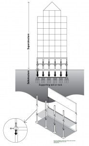 sistem struktural