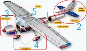 struktur pesawat terbang